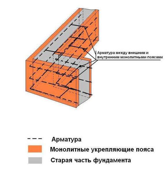 Ремонт фундамента каменного дома