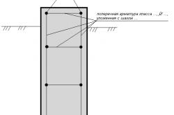 Схема поперечного армирования фундамента