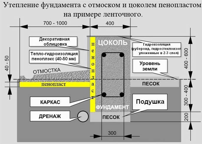 Схема утепления фундамента с отмоской и цоколем пенопластом на примере ленточного