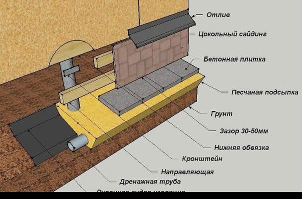 Kako prenesti hišno klet s straniščem