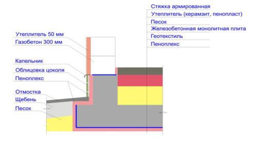 Схема монолитной фундаментной плиты