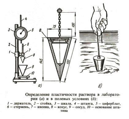 Схема определения пластичности бетонной смеси.