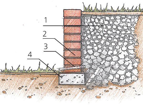 Схема подпорного фундамента из кирпича