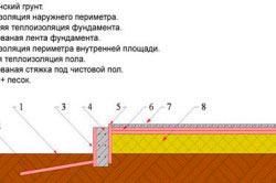 Схема устройства фундамента по грунту