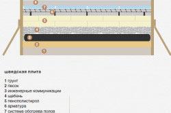 Схема устройства шведской плиты