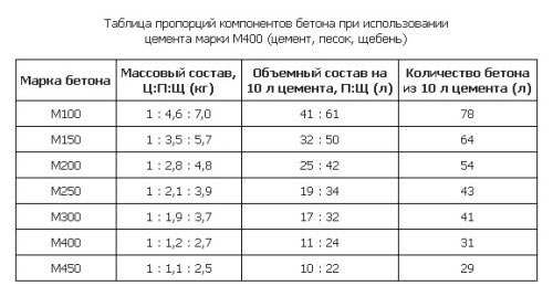 Таблица пропорций компонентов бетона.