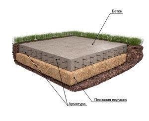 Схема устройства фундамента.