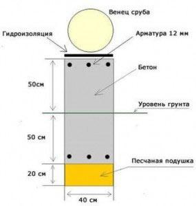 Схема структуры фундамента.