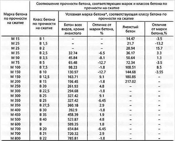 Таблица компонентов для приготовления бетонной смеси