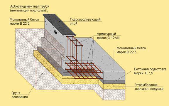 Схема плитного фундамента.