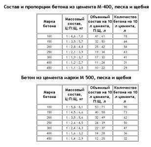 Пропорции материалов для бетона.