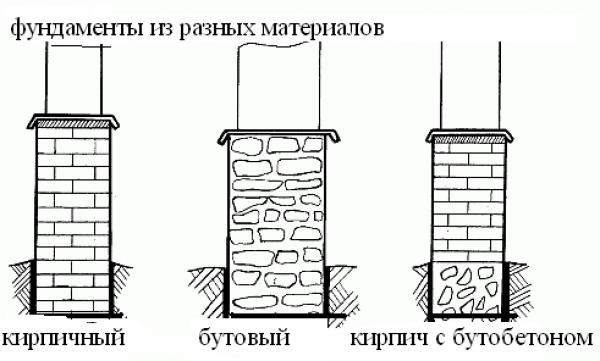 Фундаменты из разных материалов