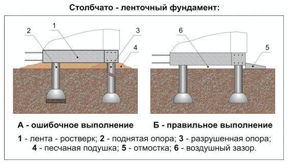Схема столбчато-ленточного фундамента