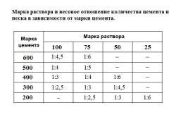 Таблица весового отношения количества цемента и песка в зависимости от марки цемента