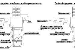 Устройство свайного фундамента: из набивных комбинированных и сборных забивных свай.