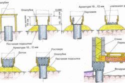 Схема фундамента из асбоцементных труб
