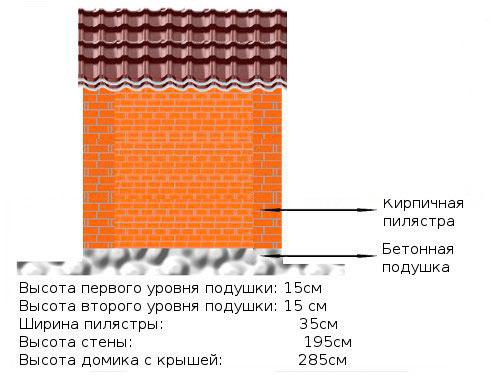 Схема строительства садового домика