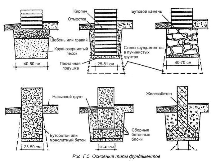 Схема видов фундамента