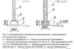 Схема заглубленного столбчатого фундамента на пучинистом грунте