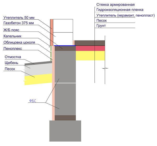 Схема заливки ленточного