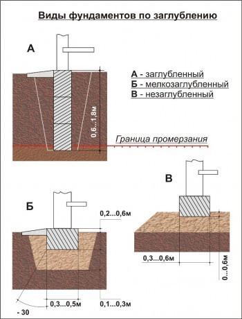 Расчет просадки грунта от нагрузки фундамента  Выбор типа