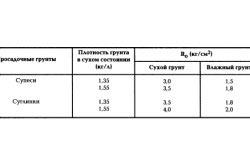 Таблица расчетного сопротивления просадочных грунтов