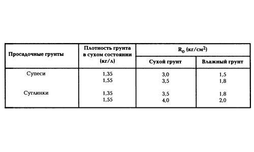 Изображение 1. Таблица расчетного сопротивления просадочных грунтов.