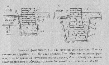 Конструкция бутового фундамента.
