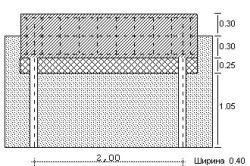 Устройство грунтового основания под ленточный фундамент