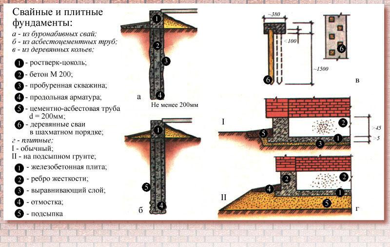 Устройство свайных и плитных фундаментов.