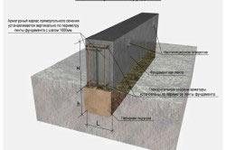 Конструктивная схема ленточного фундамента