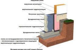 Схема гидроизоляции ленточного фундамента.