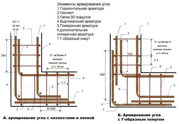 Схема армирования углов