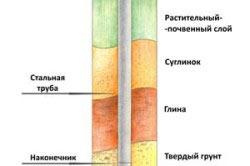 Схема залегания сваи