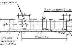 Схема арматурного каркаса для фундамента
