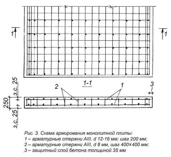 Схема армирования монолитной