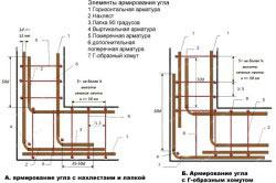 Схема армирования каркаса для ленточного фундамента