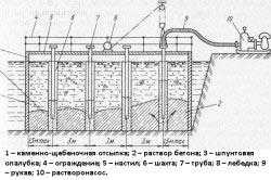 Схема бетонирования под водой