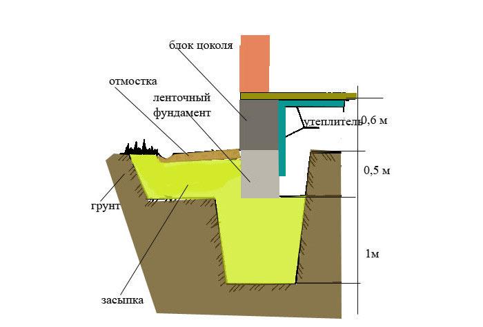 Схема бетонного цоколя