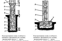 Схема бурового столбчатого фундамента