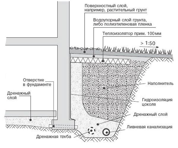 Схема дренажа участка своими