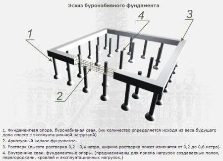 Заливка фундаментов различного