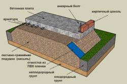 Схема фундамента на насыпи