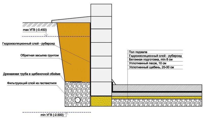 Схема гидроизоляции фундамента дома.