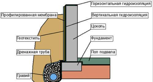 Схема гидроизоляции фундамента.