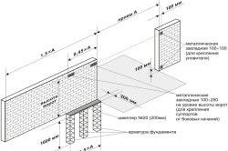 Схема изготовления фундамента для откатных ворот