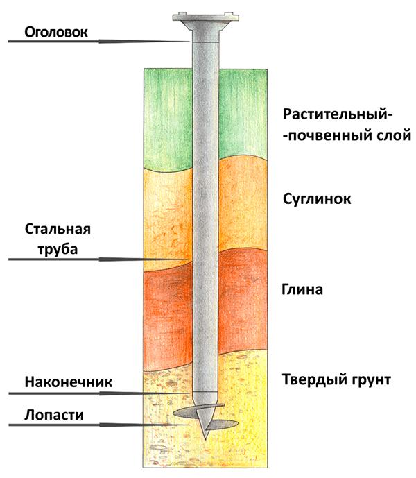 Схема элементов сваи