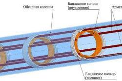 Схема каркаса сваи