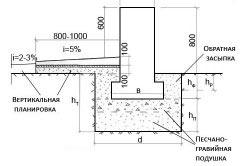 Схема мелкозаглубленного фундамента.