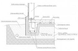 Схема монолитного фундамента с гидроизоляцией